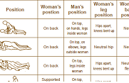 Orthopedic Considerations for Sexual Activity